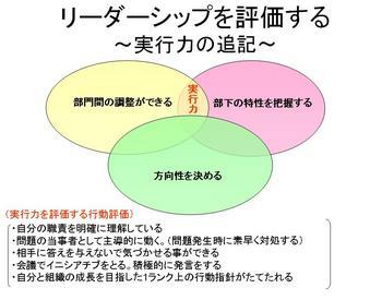 リーダの行動評価項目.jpg